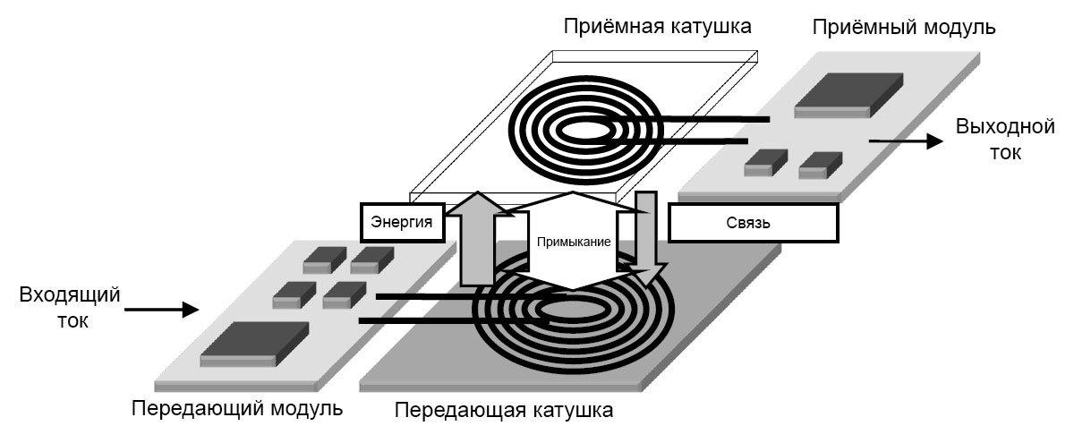 Как пользоваться беспроводной зарядкой? Что такое беспроводная зарядка?