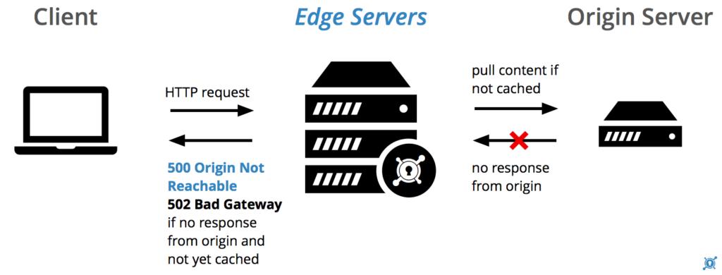 Что означает ошибка 502 Bad Gateway? Как исправить ошибку 502 bad gateway? Что делать если появляется ошибка 502 Bad Gateway?