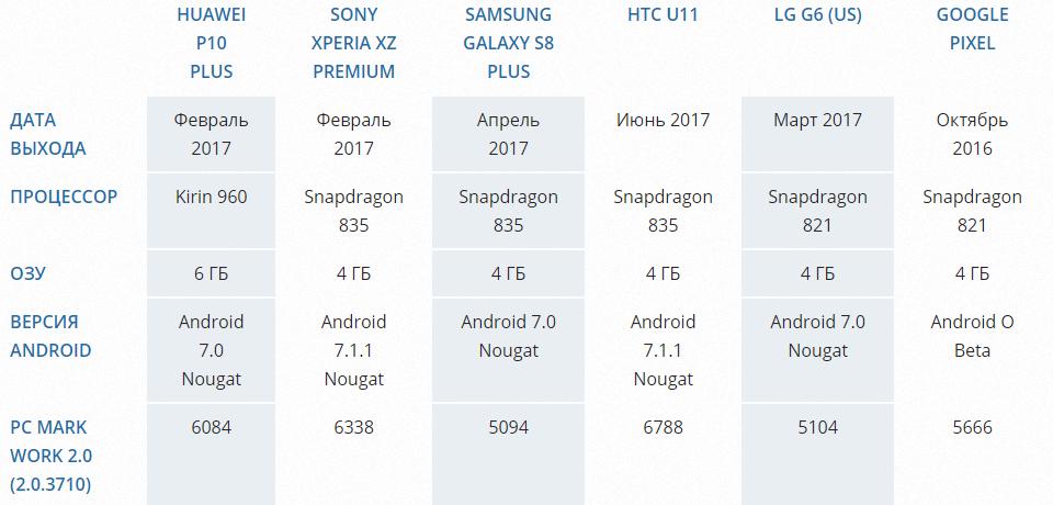 Тестирование скорости смартфонов в Benchmark: HTC U11 против Galaxy S8 + другие марки смартфонов