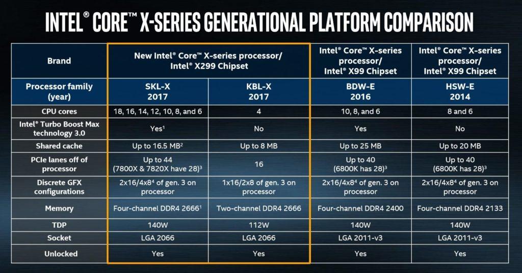 Процессоры нового поколения Intel Core i9, дата выхода, характеристики, спецификации, производительность