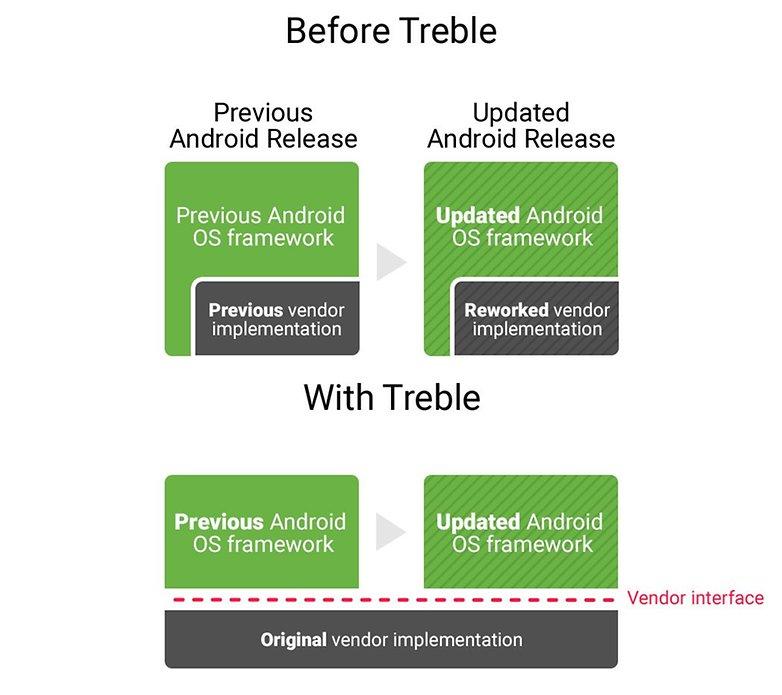 Android 8.0 Oreo - Последние новости, обзор, особенности, дата выхода, функции, энергосбережение, возможности